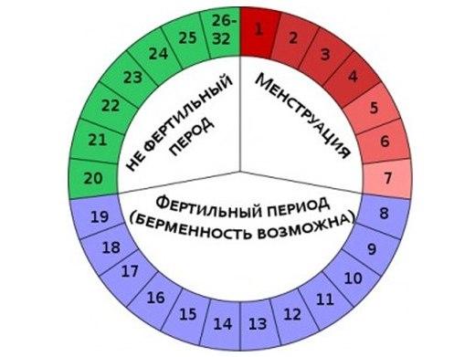 женская контрацепция календарь