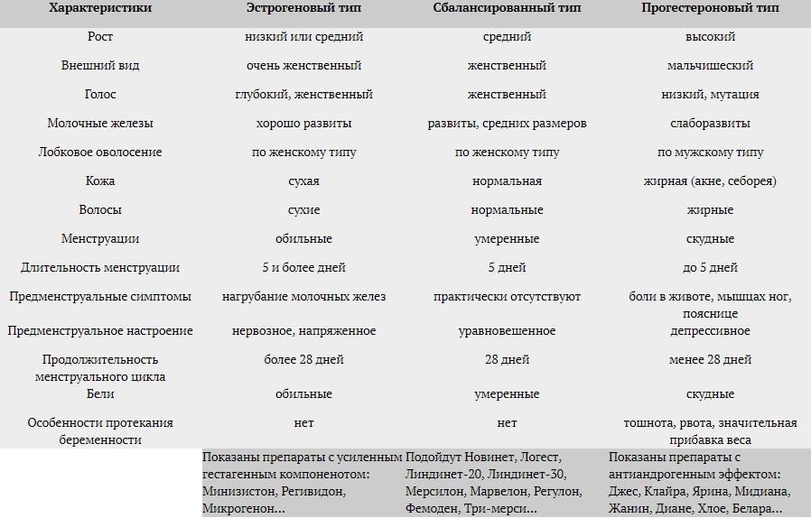выбор гормональных таблеток таблица